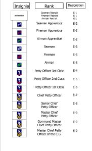 Coast_Guard_Ranks_Enlisted
